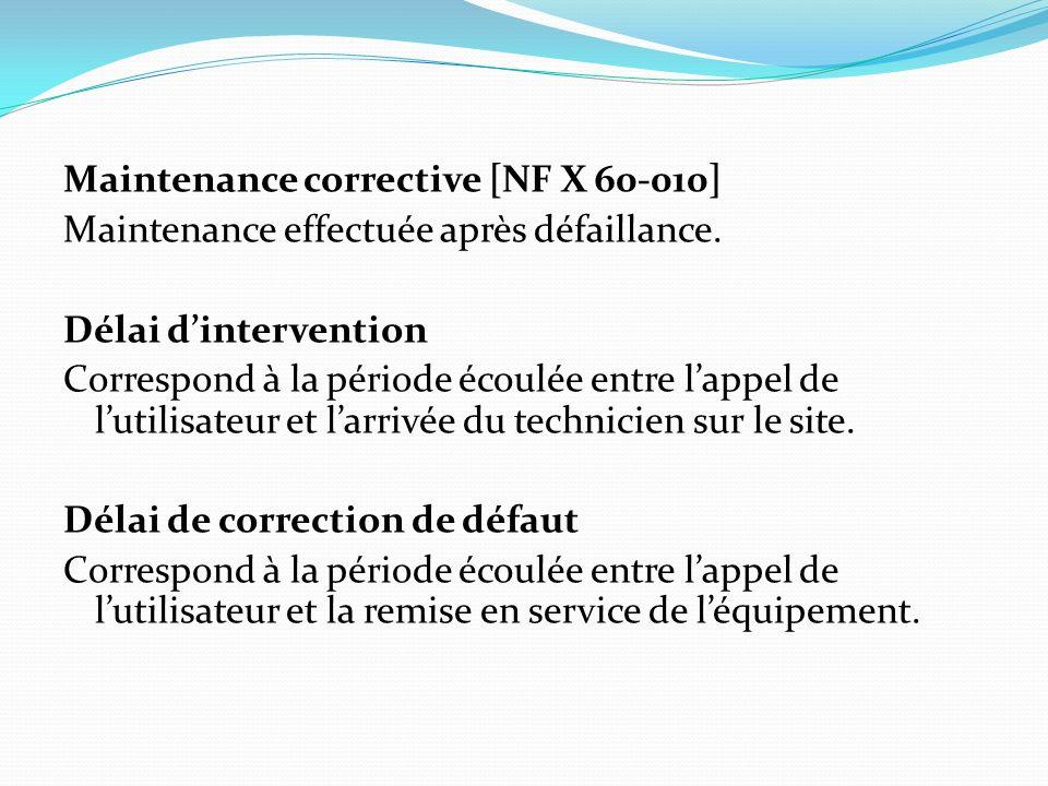 Maintenance corrective [NF X 60-010] Maintenance effectuée après défaillance.